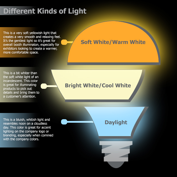 The Three Main Color Temperatures For Bulbs Are Soft White 2700 3000k Bright Cool 3500 4100k And Daylight 5000k All